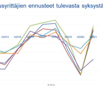 kuvaaja-kuljetusyrittajien-antamat-ennusteet-koskien-loppuvuotta-syys-joulukuu-vuodesta-2012-alkaen.